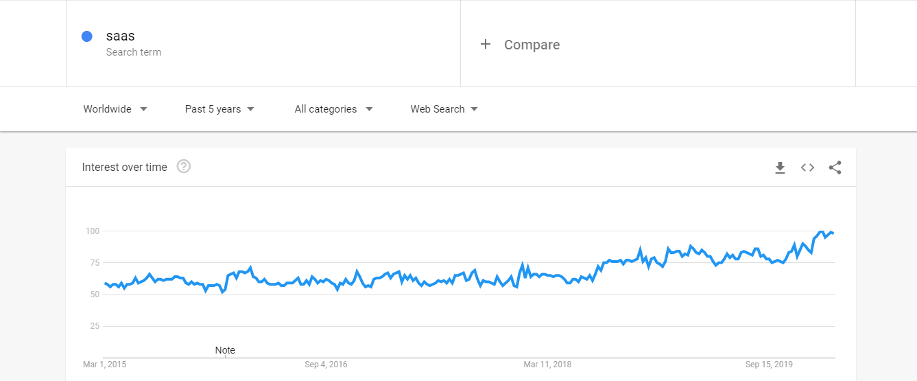 Google trends showing interest in SaaS over the past 5 years