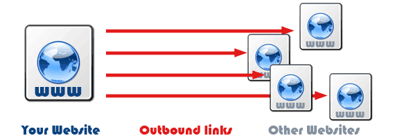 external or outbound link example