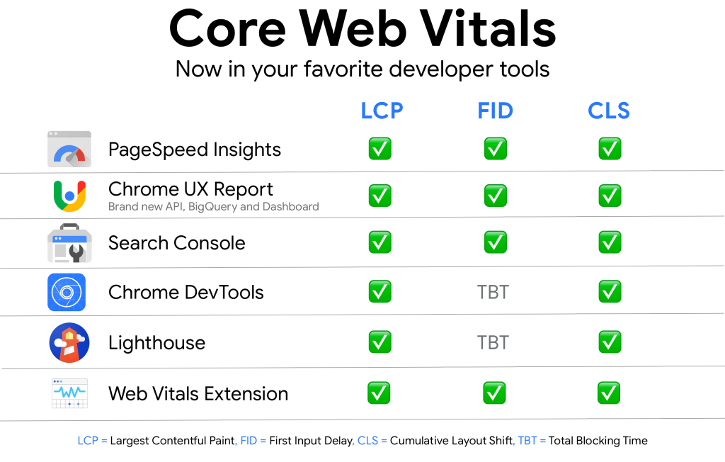 Google core vitals developer tools